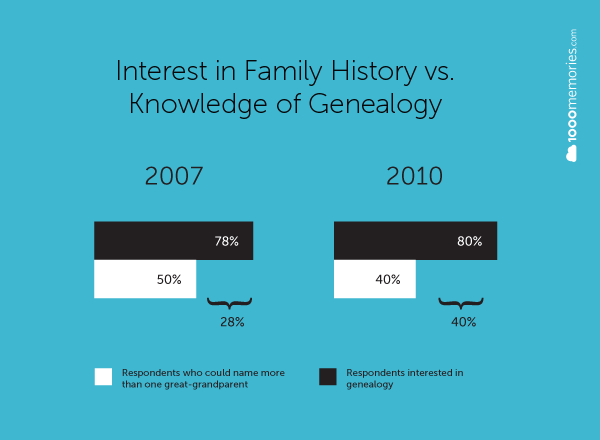 genealogy-survey-results-1000memories-2011