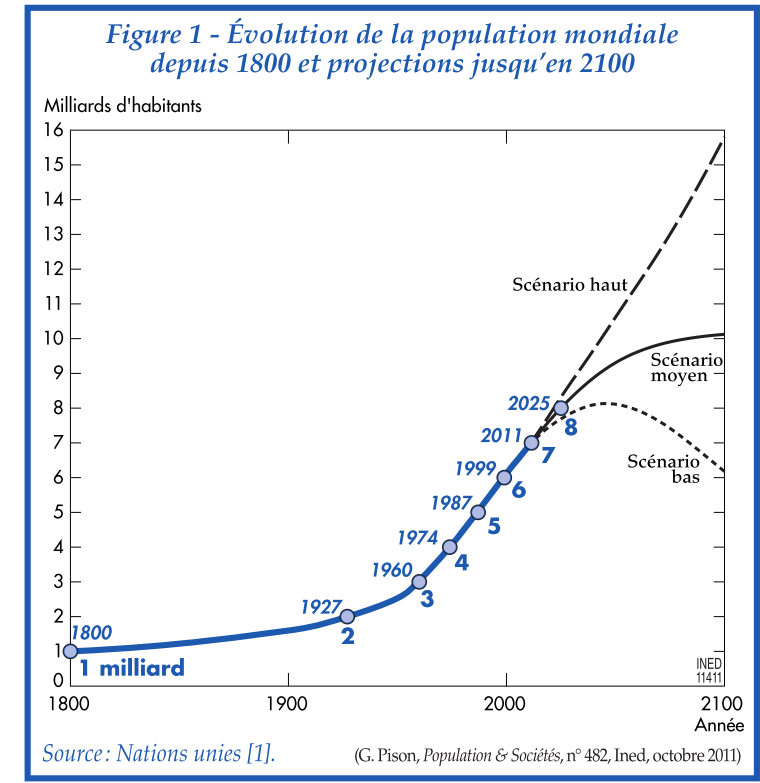 Un milliard d'humains en 1800, 7 milliards aujourd'hui